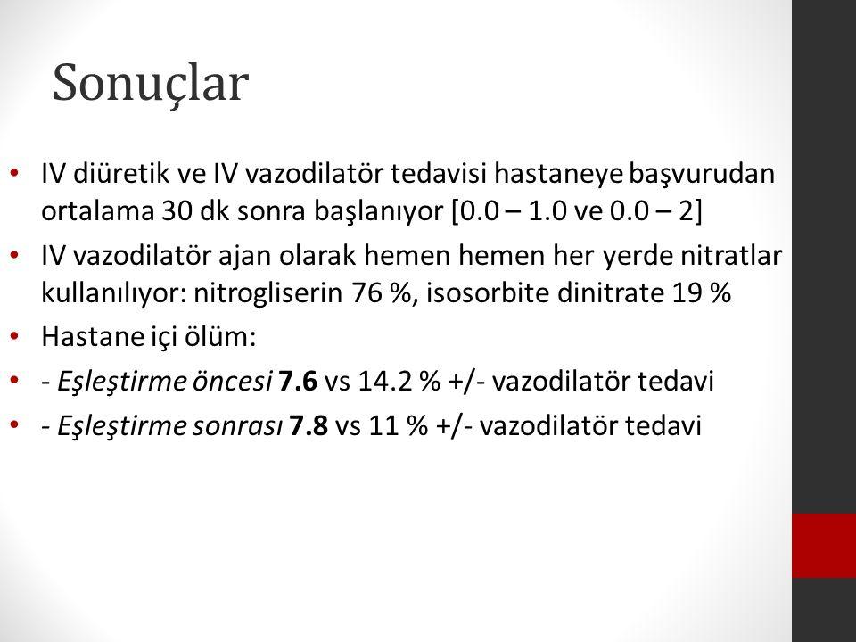 Sonuçlar IV diüretik ve IV vazodilatör tedavisi hastaneye başvurudan ortalama 30 dk sonra başlanıyor [0.0 – 1.0 ve 0.0 – 2]